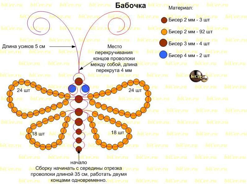 Конспект занятия по бисероплетению бабочка